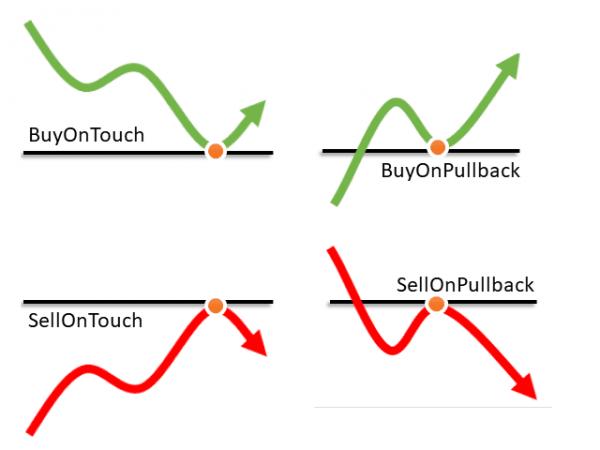 Trendline EA supported commands