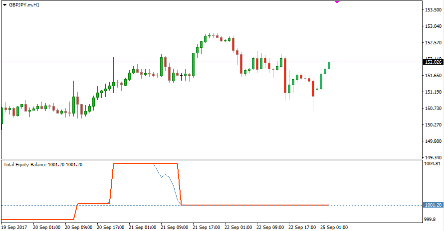 Forex equity indicator