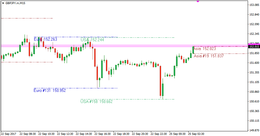 Session High Low indicator