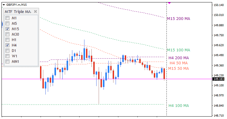 MTF Triple Moving Averages example
