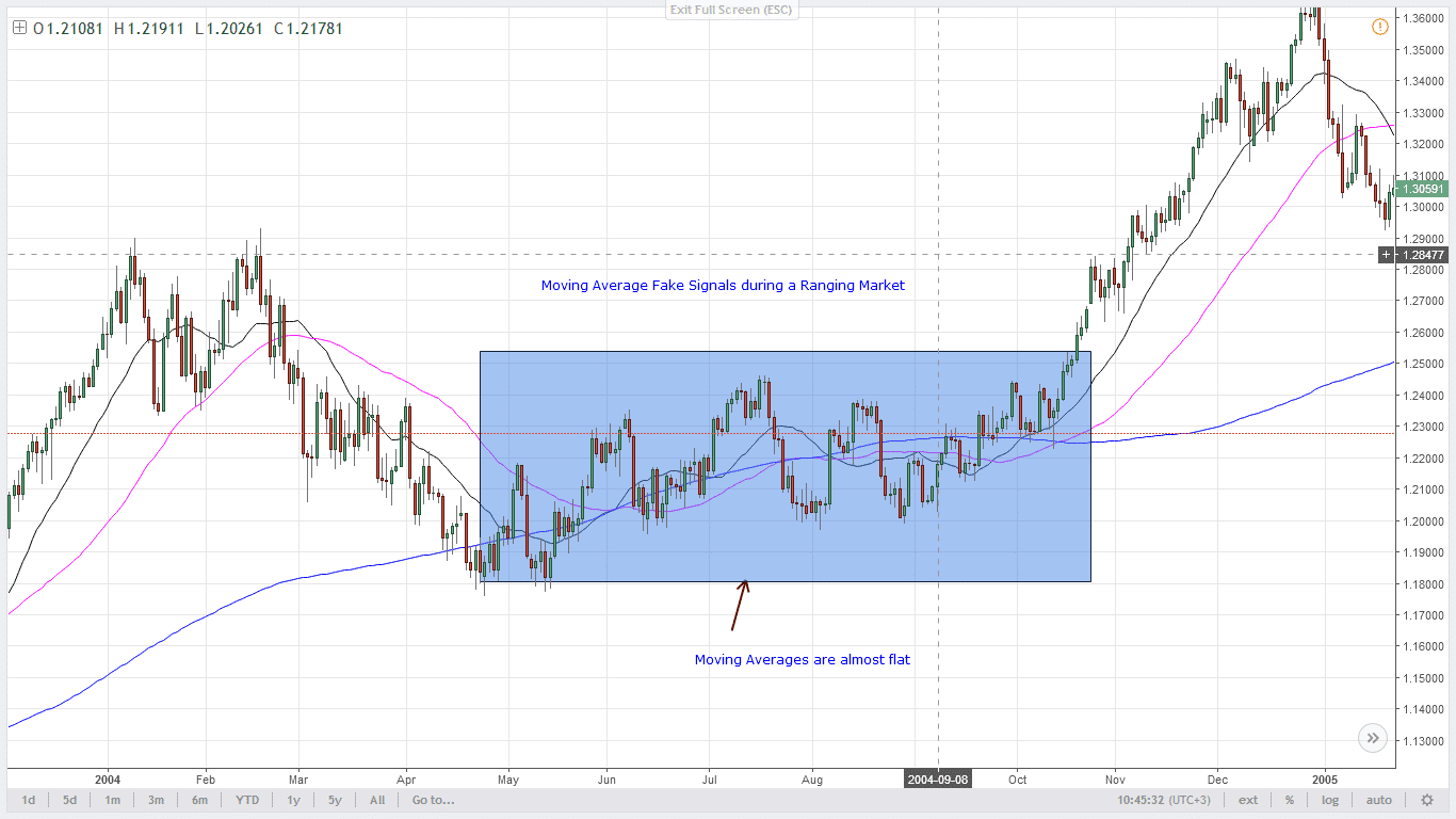 SMA During Ranging Markets
