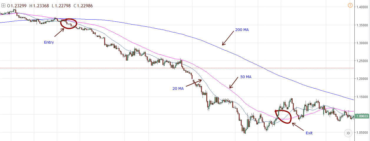 Simple Moving Averages example - Sell Entry and Exit
