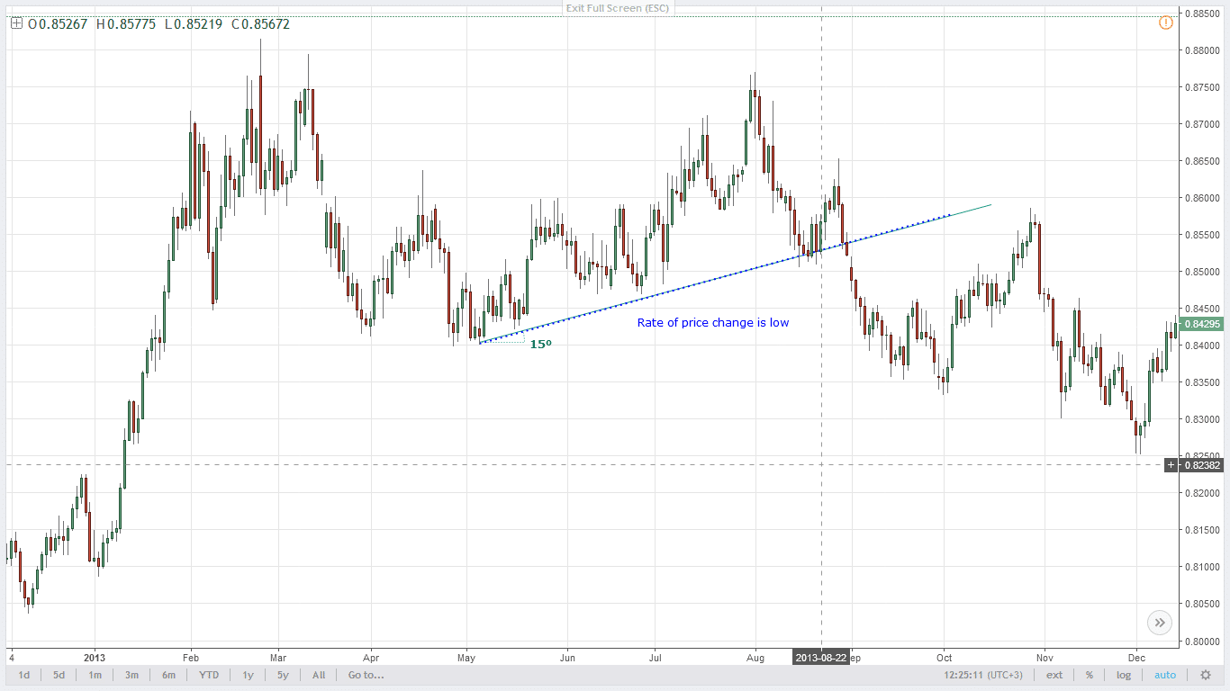 Trendline with a low slope