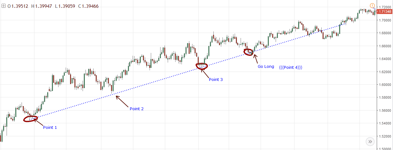 Trend Lines Buy Entry and Exit