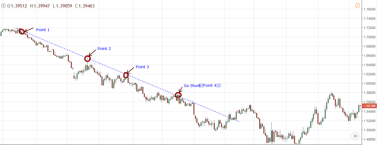 Trend Line Sell Entry and Exit